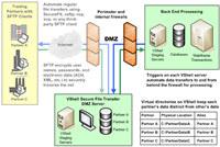 VShell Server for UNIX