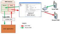 SAEAUT SMS Server