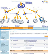 RingCentral Toll Free Number