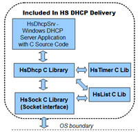 HS DHCP C Source Library screenshot medium