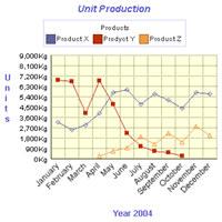 2D/3D Line Graph Software