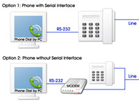 Phone Dial by PC