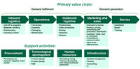 BANCO-SANTANDER-VALUE-CHAIN SOFTWARE