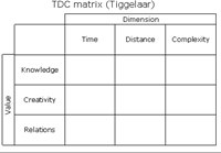 TDC Matrix Internet Value Software Tool