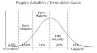 Innovation Adoption Curve Software Tool