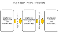 Two Factor Software Analysis Tool