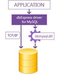 dbExpress driver for MySQL