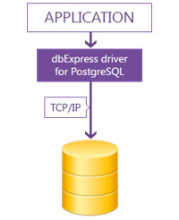 dbExpress driver for PostgreSQL