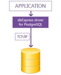 dbExpress driver for PostgreSQL