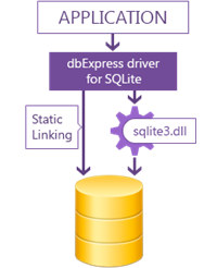 dbExpress Driver for SQLite