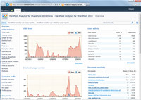 HarePoint Analytics for SharePoint 2010