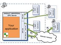 SAEAUT UNIVERSAL OPC Server