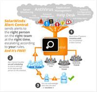 SolarWinds Alert Central